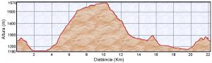 Perfil II Cursa de Muntanya Vistabella